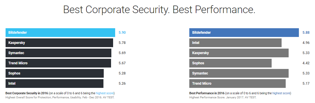 Best Corporate Security. Best Performance.